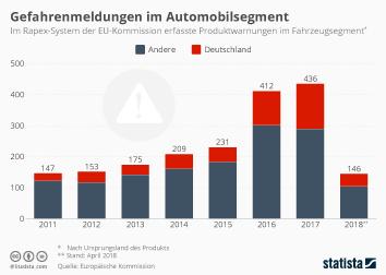 Produktrückrufe und Gefahrenmeldungen Infografik - Gefahrenmeldungen im Automobilsegment