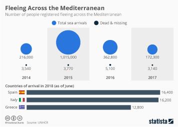 Migration in Europe Infographic - Fleeing Across the Mediterranean