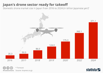 Drone Delivery for Consumer Goods Infographic - Japan's drone sector ready for takeoff