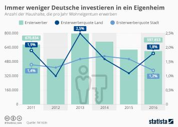 Immer weniger Deutsche investieren in ein Eigenheim