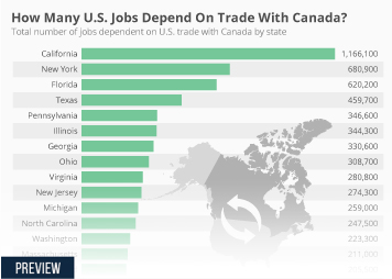 How Many U.S. Jobs Depend On Trade With Canada