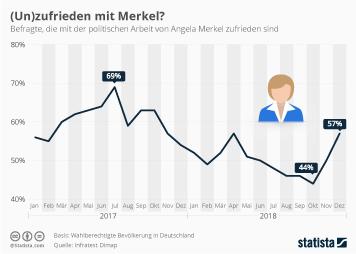Politische Stimmung und Bundestagswahlen in Deutschland Infografik - (Un)zufrieden mit der Kanzlerin?
