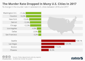 Crime in the United States Infographic - The Murder Rate Dropped In Many U.S. Cities In 2017
