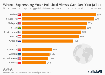 Social media Infographic - Where Expressing Your Political Views Can Get You Jailed