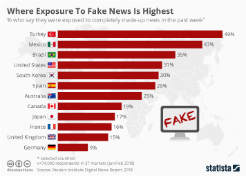 Fake News Infographic - Where Exposure To Fake News Is Highest