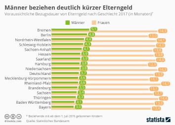 Binnenwanderung in Deutschland Infografik - Männer beziehen deutlich kürzer Elterngeld