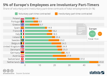 5% of Europe's are Involuntary Part-Timers