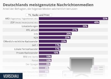 Medienlandschaft und Mediennutzung in Deutschland Infografik - Deutschlands meistgenutzte Nachrichtenmedien