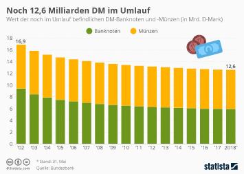 Noch 12,6 Milliarden DM im Umlauf