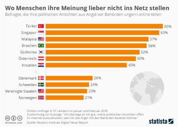 Nutzer und Nutzung Sozialer Netzwerke Infografik - Wo Menschen ihre Meinung lieber nicht ins Netz stellen