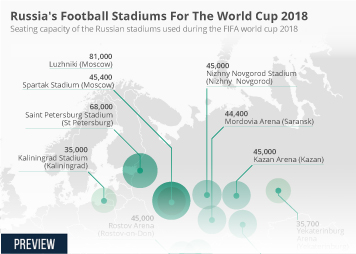 FIFA Infographic - Russia's Football Stadiums For The World Cup 2018