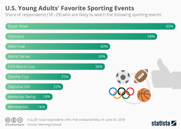 Sports on TV Infographic - U.S. Young Adults' Favorite Sporting Events