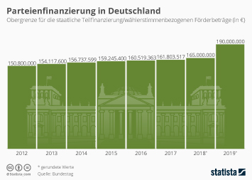 Bundestag beschließt Erhöhung der Parteienfinanzierung