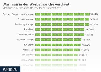 Werbeagenturen Infografik - Was man in der Werbebranche verdient