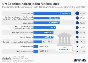 Großbanken halten jeden fünften Euro