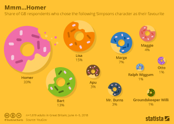TV and movie awards Infographic - Mmm...Homer