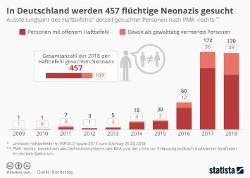 Kriminalität Infografik - In Deutschland werden 457 flüchtige Neonazis gesucht