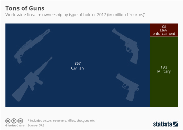 Firearms in the U.S. Infographic - Tons of Guns