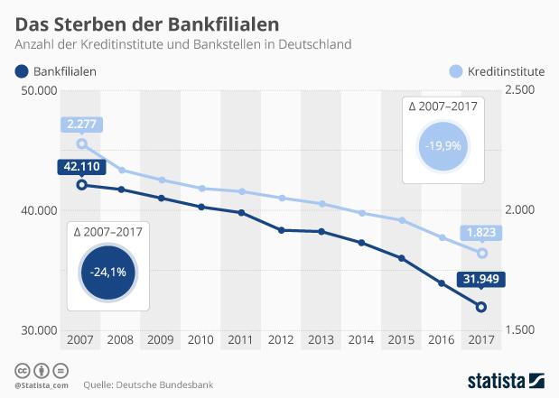Anzahl der Kreditinstitute und Bankfilialen in Deutschland