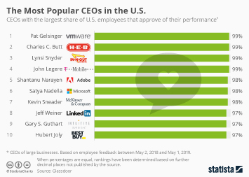 The Most Popular CEOs in the U.S.