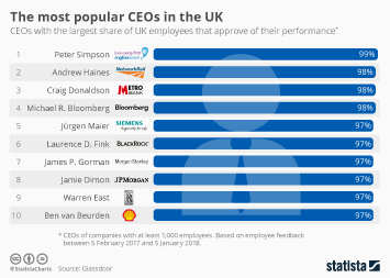Employment in Europe Infographic - The most popular CEOs in the UK