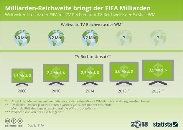 Einnahmen der FIFA aus dem Verkauf von TV-Rechten