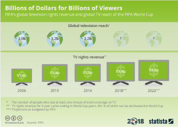 2018 FIFA World Cup Infographic - Billions of Dollars for Billions of Viewers