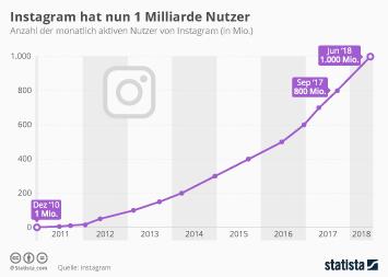 Instagram Infografik - Instagram hat nun 1 Milliarde Nutzer