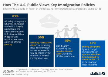 How The U.S. Public Views Key Immigration Policies