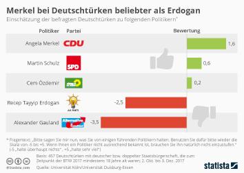 Merkel bei Deutschtürken beliebter als Erdogan