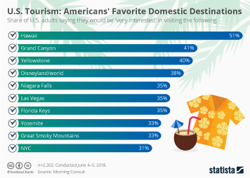 Travel and Tourism Industry in the U.S. Infographic - U.S. Tourism: Americans' Favorite Domestic Destinations