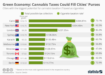 Drug situation in Europe Infographic - Green Economy: cannabis Taxes Could Fill Cities' Purses