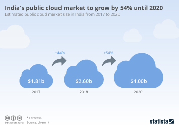 India's public cloud market to grow by 54% until 2020