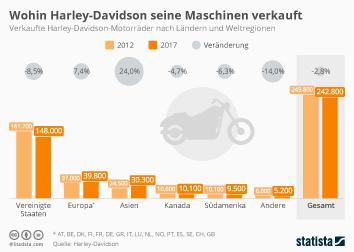Motorräder Infografik - Wohin Harley-Davidson seine Maschinen verkauft