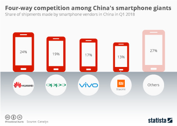 Smartphone market in China Infographic - Four-way competition among China's smartphone giants