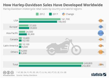 How Harley-Davidson Sales Have Developed Worldwide