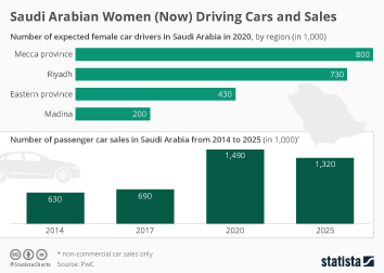 Saudi Arabia Infographic - Saudi Arabian Women (Now) Driving Cars and Sales