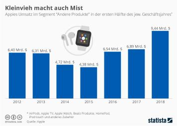 Apple Infografik - Kleinvieh macht auch Mist