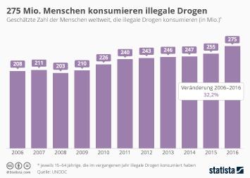 Drogensucht Infografik - 275 Millionen Menschen konsumieren illegale Drogen