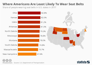 Car Drivers Infographic - Where Americans Are Least likely To Wear Seat Belts