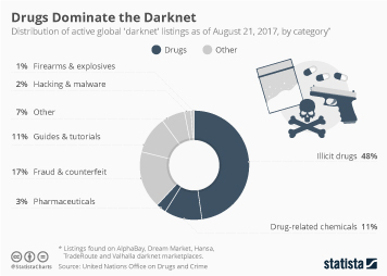 Drug use in the U.S. Infographic - Drugs Dominate the Darknet