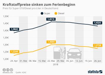 Autofahrer Infografik - Kraftstoffpreise sinken zum Ferienbeginn