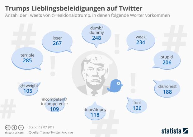 Donald Trumps Lieblingsbeleidigungen auf Twitter