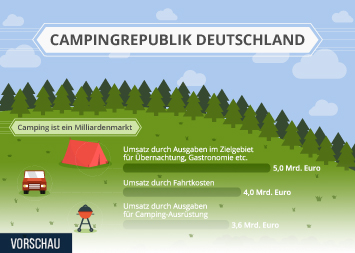 Campingtourismus Infografik - Campingrepublik Deutschland