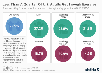 Health Infographic - Less Than A Quarter Of U.S. Adults Get Enough Exercise