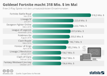 Gaming Infografik - Goldesel Fortnite macht 318 Mio. $ im Mai