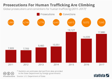 Crime and punishment around the world Infographic - Prosecutions For Human Trafficking Are Climbing