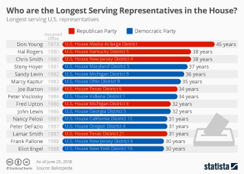 Who are the Longest Serving Representatives in the House?
