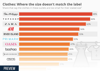 Apparel market in the UK Infographic - Clothes: Where the size doesn't match the label