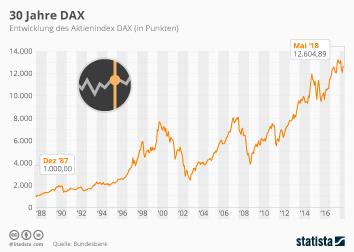 Börsenindizes Infografik - 30 Jahre DAX